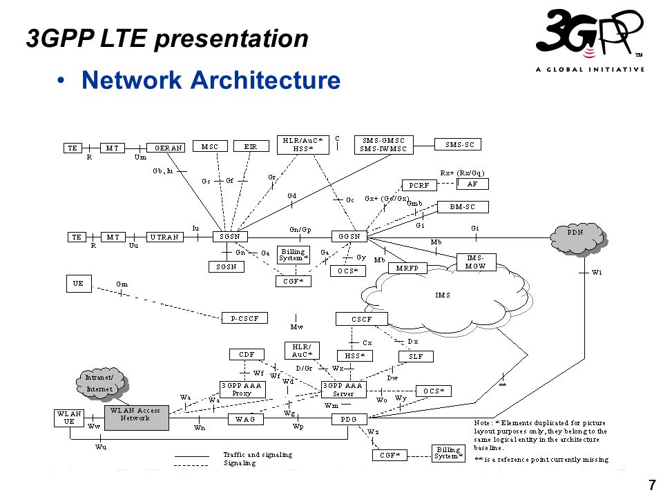 7 3GPP LTE presentation Network Architecture