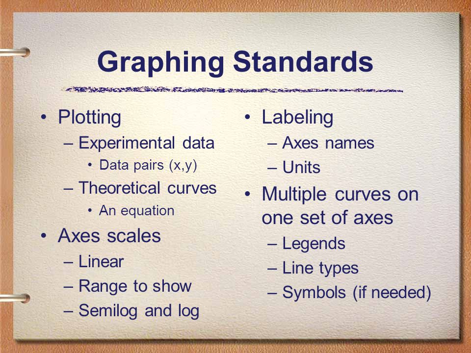 Graphing Standards Plotting –Experimental data Data pairs (x,y) –Theoretical curves An equation Axes scales –Linear –Range to show –Semilog and log Labeling –Axes names –Units Multiple curves on one set of axes –Legends –Line types –Symbols (if needed)