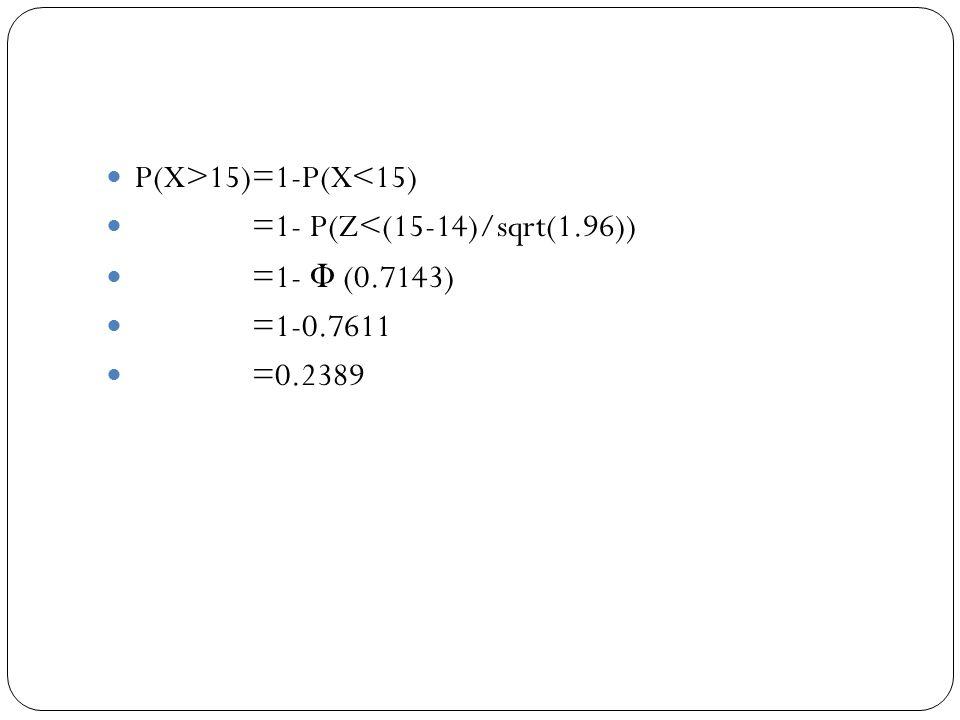 P(X>15)=1-P(X<15) =1- P(Z<(15-14)/sqrt(1.96)) =1- Φ (0.7143) =1-0.7611 =0.2389