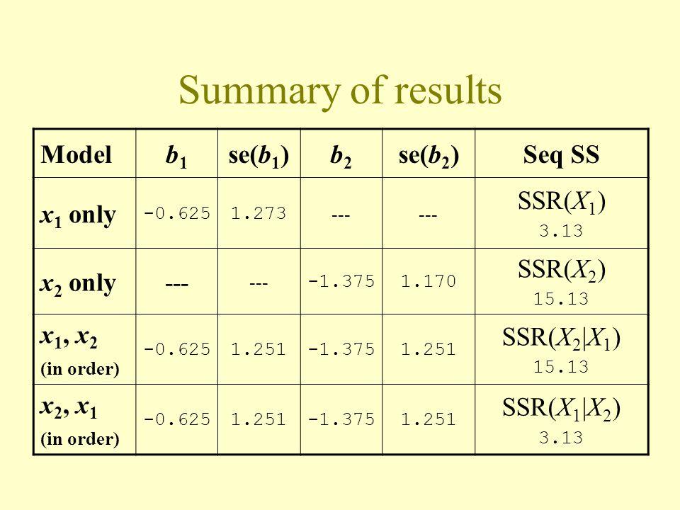Summary of results Modelb1b1 se(b 1 )b2b2 se(b 2 )Seq SS x 1 only -0.6251.273 --- SSR(X 1 ) 3.13 x 2 only--- -1.3751.170 SSR(X 2 ) 15.13 x 1, x 2 (in order) -0.6251.251-1.3751.251 SSR(X 2  X 1 ) 15.13 x 2, x 1 (in order) -0.6251.251-1.3751.251 SSR(X 1  X 2 ) 3.13