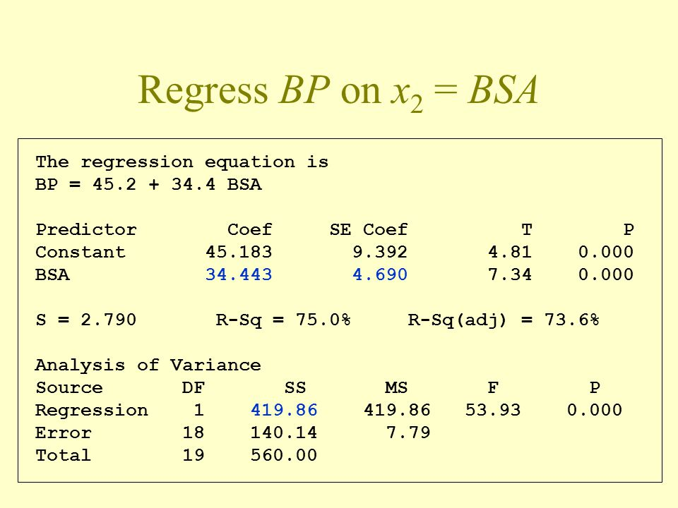 Regress BP on x 2 = BSA The regression equation is BP = 45.2 + 34.4 BSA Predictor Coef SE Coef T P Constant 45.183 9.392 4.81 0.000 BSA 34.443 4.690 7