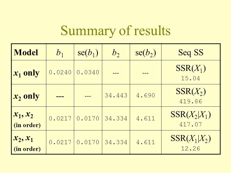 Summary of results Modelb1b1 se(b 1 )b2b2 se(b 2 )Seq SS x 1 only 0.02400.0340 --- SSR(X 1 ) 15.04 x 2 only--- 34.4434.690 SSR(X 2 ) 419.86 x 1, x 2 (in order) 0.02170.017034.3344.611 SSR(X 2  X 1 ) 417.07 x 2, x 1 (in order) 0.02170.017034.3344.611 SSR(X 1  X 2 ) 12.26