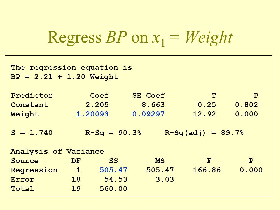 Regress BP on x 1 = Weight The regression equation is BP = 2.21 + 1.20 Weight Predictor Coef SE Coef T P Constant 2.205 8.663 0.25 0.802 Weight 1.2009