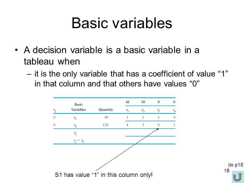 "16 Basic variables A decision variable is a basic variable in a tableau when –it is the only variable that has a coefficient of value ""1"" in that colu"