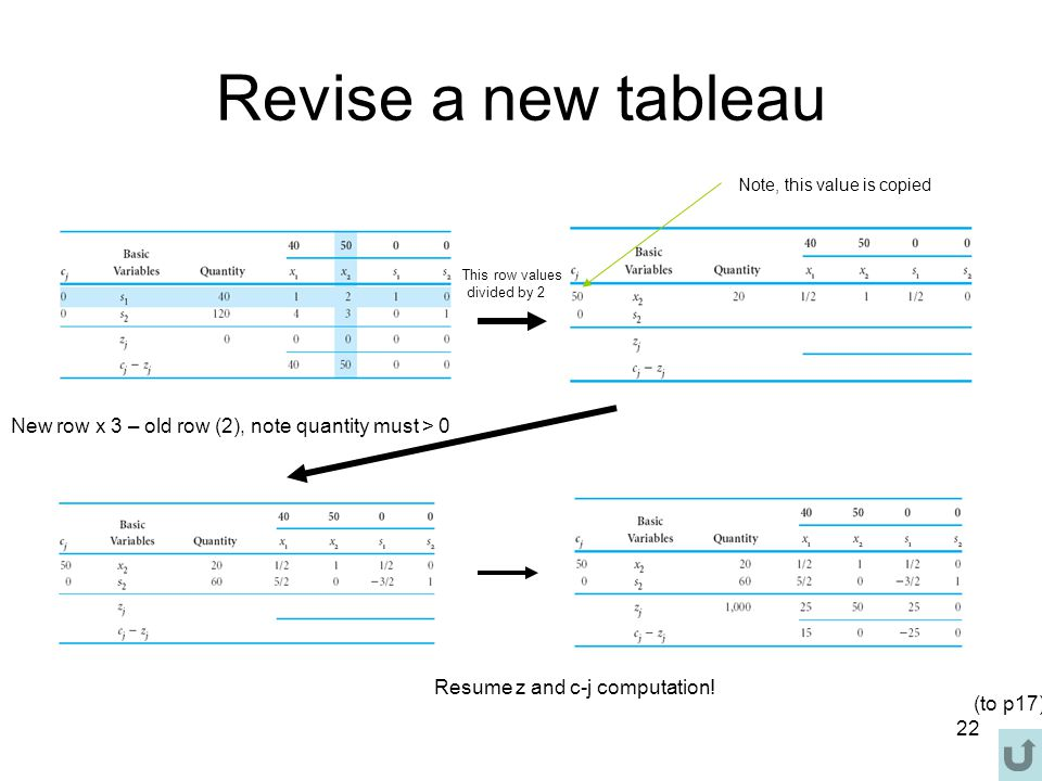22 Revise a new tableau Note, this value is copied This row values divided by 2 New row x 3 – old row (2), note quantity must > 0 Resume z and c-j com