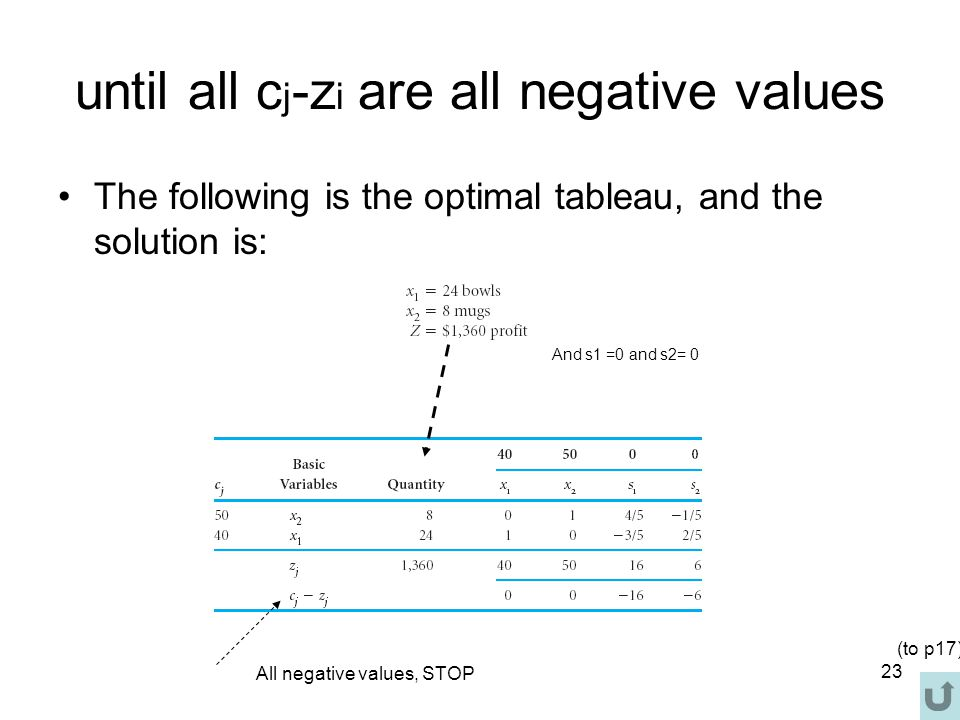 23 until all c j -z i are all negative values The following is the optimal tableau, and the solution is: All negative values, STOP And s1 =0 and s2= 0