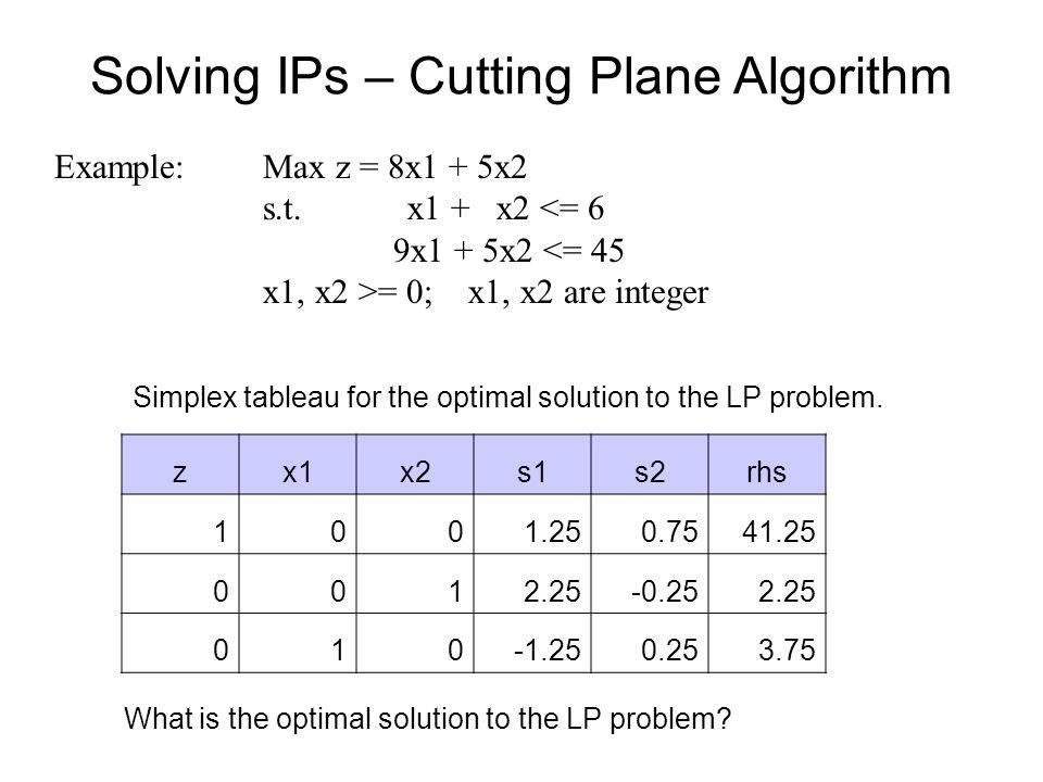 Solving IPs – Cutting Plane Algorithm Example: Max z = 8x1 + 5x2 s.t. x1 + x2 <= 6 9x1 + 5x2 <= 45 x1, x2 >= 0; x1, x2 are integer zx1x2s1s2rhs 1001.2