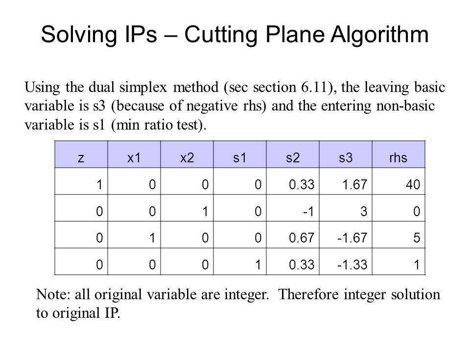 Solving IPs – Cutting Plane Algorithm Using the dual simplex method (sec section 6.11), the leaving basic variable is s3 (because of negative rhs) and