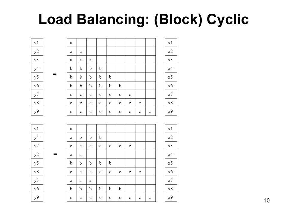 10 Load Balancing: (Block) Cyclic a aa aaa bbbb bbbbb bbbbbb ccccccc cccccccc ccccccccc a abbb ccccccc aa bbbbb cccccccc aaa bbbbbb ccccccccc x1 x2 x3