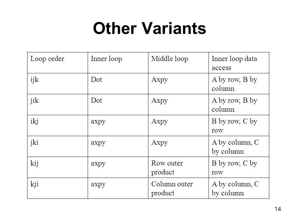 14 Other Variants Loop orderInner loopMiddle loopInner loop data access ijkDotAxpyA by row, B by column jikDotAxpyA by row, B by column ikjaxpyAxpyB b