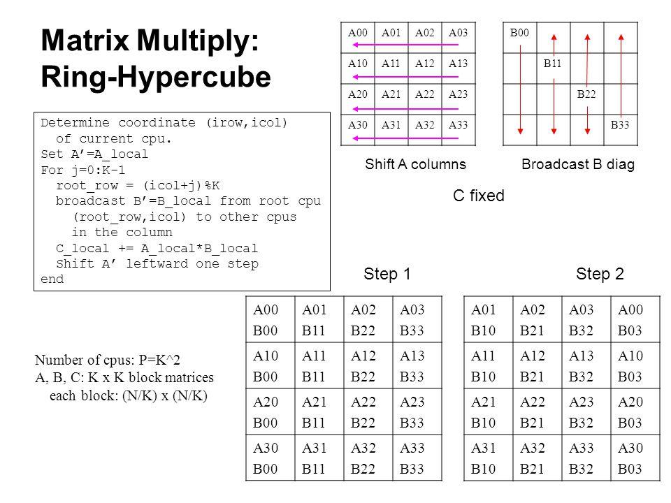 21 Matrix Multiply: Ring-Hypercube A00A01A02A03 A10A11A12A13 A20A21A22A23 A30A31A32A33 B00 B11 B22 B33 Shift A columnsBroadcast B diag A00 B00 A01 B11
