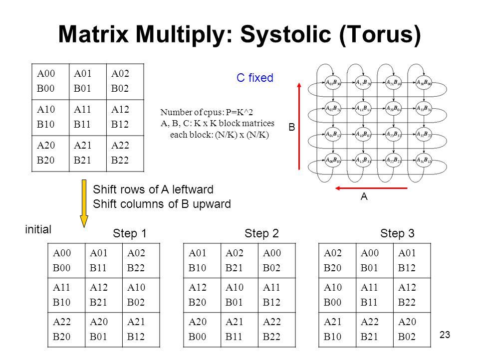 23 Matrix Multiply: Systolic (Torus) A00 B00 A01 B11 A02 B22 A11 B10 A12 B21 A10 B02 A22 B20 A20 B01 A21 B12 A01 B10 A02 B21 A00 B02 A12 B20 A10 B01 A