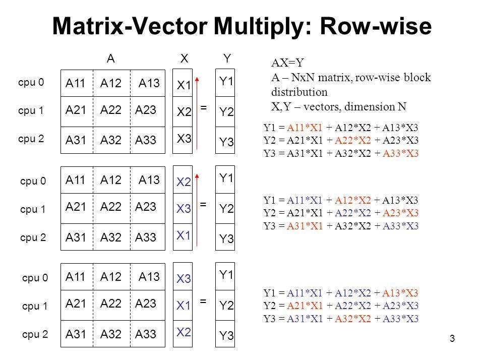 4 Matrix-Vector Multiply: Column-wise AX=Y A – NxN matrix, column-wise block distribution X,Y – vectors, dimension N Y1 = A11*X1 + A12*X2 + A13*X3 Y2 = A21*X1 + A22*X2 + A23*X3 Y3 = A31*X1 + A32*X2 + A33*X3 Y2 = A21*X1 + A22*X2 + A23*X3 Y3 = A31*X1 + A32*X2 + A33*X3 Y1 = A11*X1 + A12*X2 + A13*X3 Y3 = A31*X1 + A32*X2 + A33*X3 Y1 = A11*X1 + A12*X2 + A13*X3 Y2 = A21*X1 + A22*X2 + A23*X3 = AXY A11A12 A13 A21A22A23 A31A32A33 X1 X2 X3 Y1 Y2 Y3 cpu 0 cpu 1 cpu 2 = A11A12 A13 A21A22A23 A31A32A33 X1 X2 X3 Y2 Y3 Y1 cpu 0 cpu 1 cpu 2 = A11A12A13 A21A22 A23 A31A32A33 X1 X2 X3 Y3 Y1 Y2 cpu 0 cpu 1 cpu 2