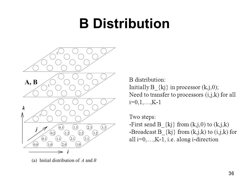36 B Distribution B distribution: Initially B_{kj} in processor (k,j,0); Need to transfer to processors (i,j,k) for all i=0,1,…,K-1 Two steps: -First
