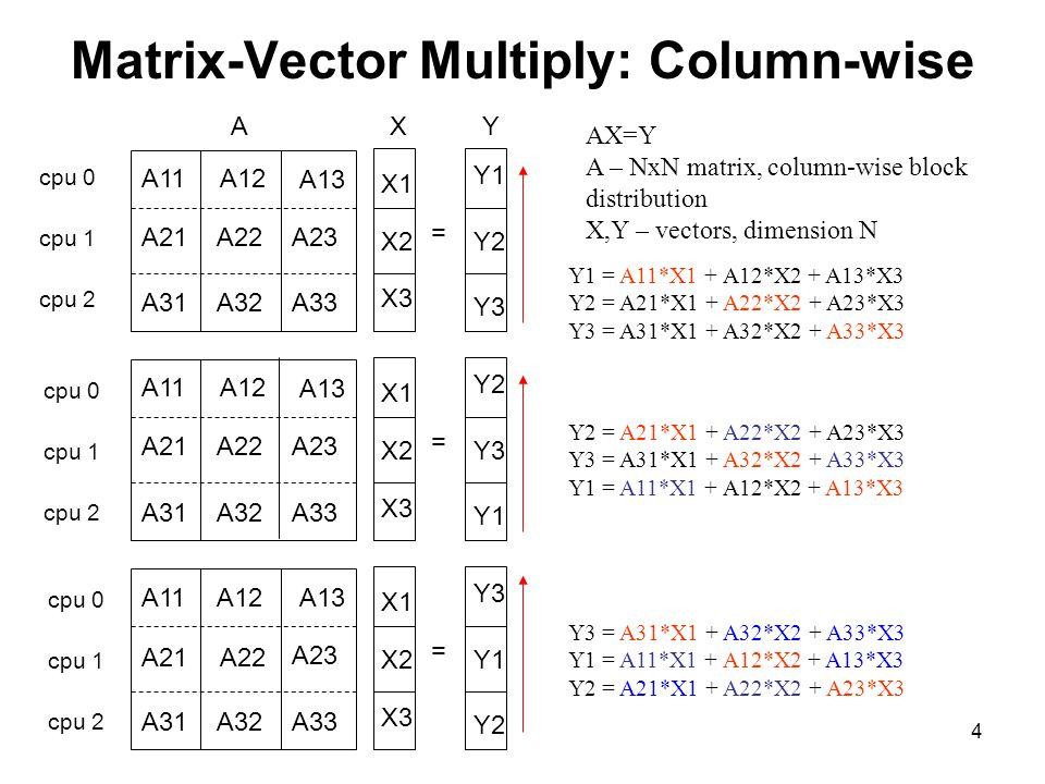 5 Matrix-Vector Multiply: Row-wise All-gather