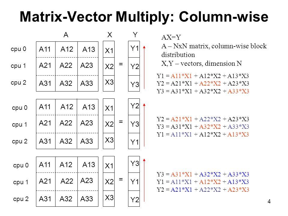 4 Matrix-Vector Multiply: Column-wise AX=Y A – NxN matrix, column-wise block distribution X,Y – vectors, dimension N Y1 = A11*X1 + A12*X2 + A13*X3 Y2