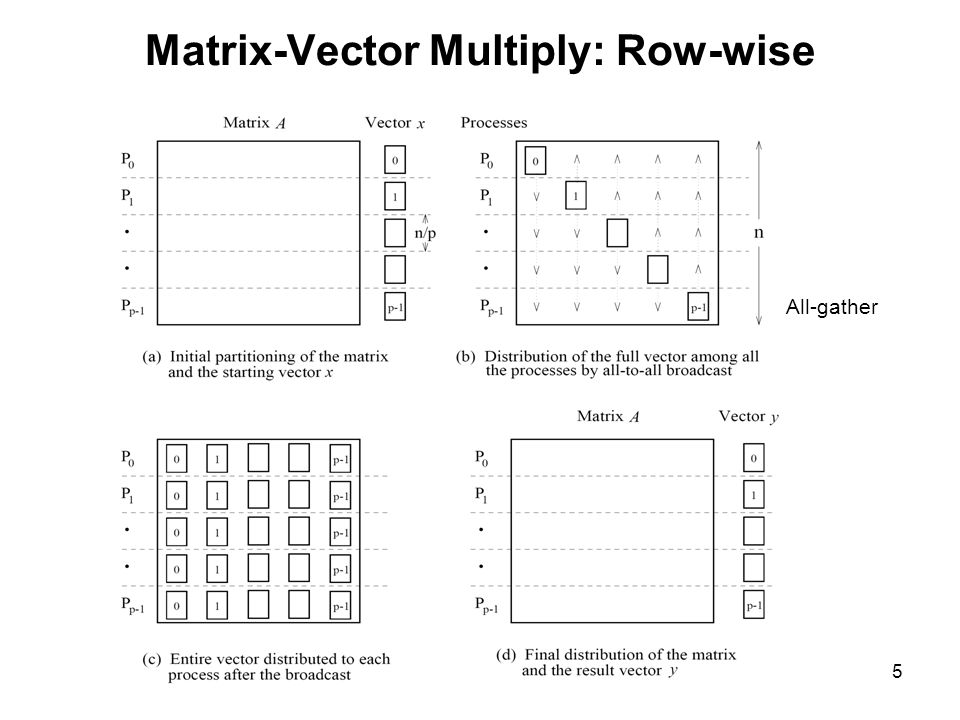 26 Matrix Multiply on K^3 CPUs r,s = 1, 2, …, K^(1/3) Total K^(1/3)*K^(1/3)*K^(1/3) = K block matrix multiplications Idea: Perform these K matrix multiplications on the K different planes (or levels) of the 3D mesh of processors.
