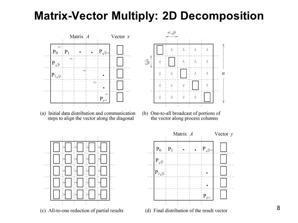 19 Matrix Multiply: 2D Decomposition Hypercube-Ring Cpus: P = K^2 Matrices A, B, C: dimension N x N, K x K blocks Each block: (N/K) x (N/K) Determine coordinate (irow,icol) of current cpu.