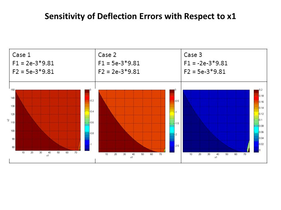 Sensitivity of Deflection Errors with Respect to x2 Case 1 F1 = 2e-3*9.81 F2 = 5e-3*9.81 Case 2 F1 = 5e-3*9.81 F2 = 2e-3*9.81 Case 3 F1 = -2e-3*9.81 F2 = 5e-3*9.81