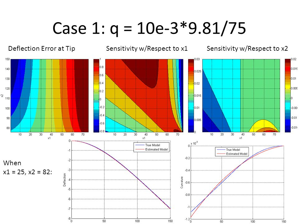 Conclusions: For Case 1, deflection error at tip when x1 = 25, x2= 82 is 0.0574.