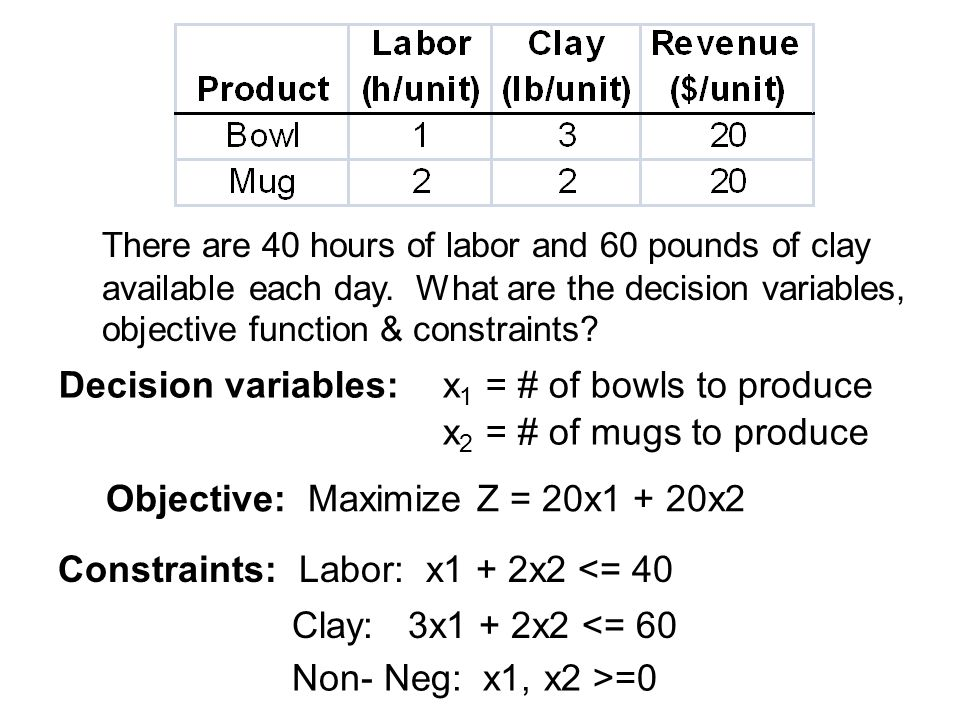 Decision variables: x 1 = # of bowls to produce x 2 = # of mugs to produce There are 40 hours of labor and 60 pounds of clay available each day. What