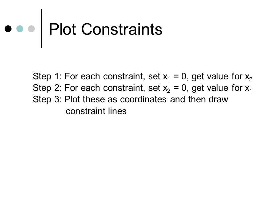 Plot Constraints Step 1: For each constraint, set x 1 = 0, get value for x 2 Step 2: For each constraint, set x 2 = 0, get value for x 1 Step 3: Plot these as coordinates and then draw constraint lines
