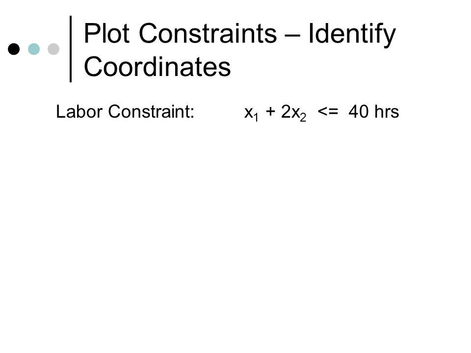 Plot Constraints – Identify Coordinates Labor Constraint:x 1 + 2x 2 <= 40 hrs