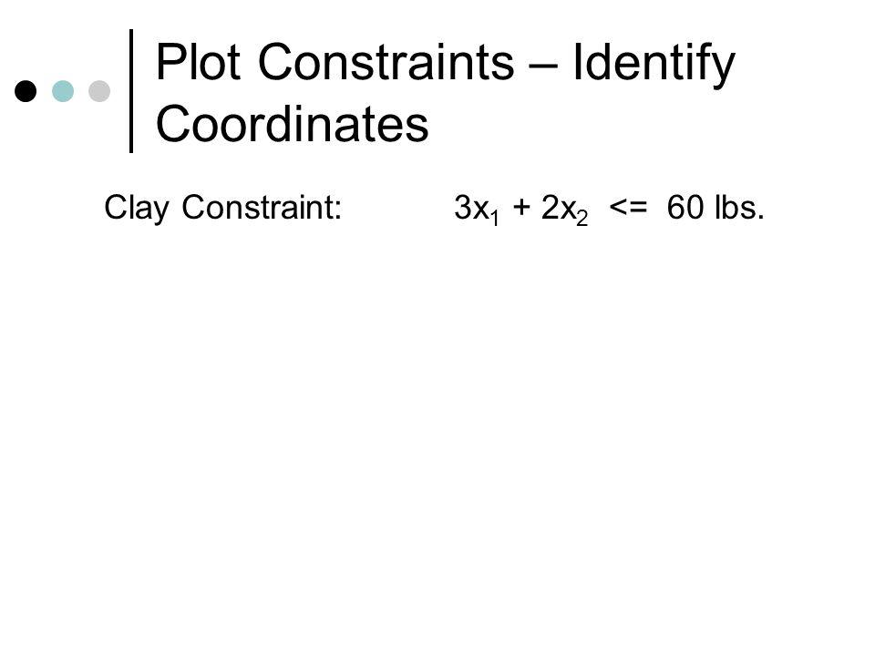 Plot Constraints – Identify Coordinates Clay Constraint:3x 1 + 2x 2 <= 60 lbs.