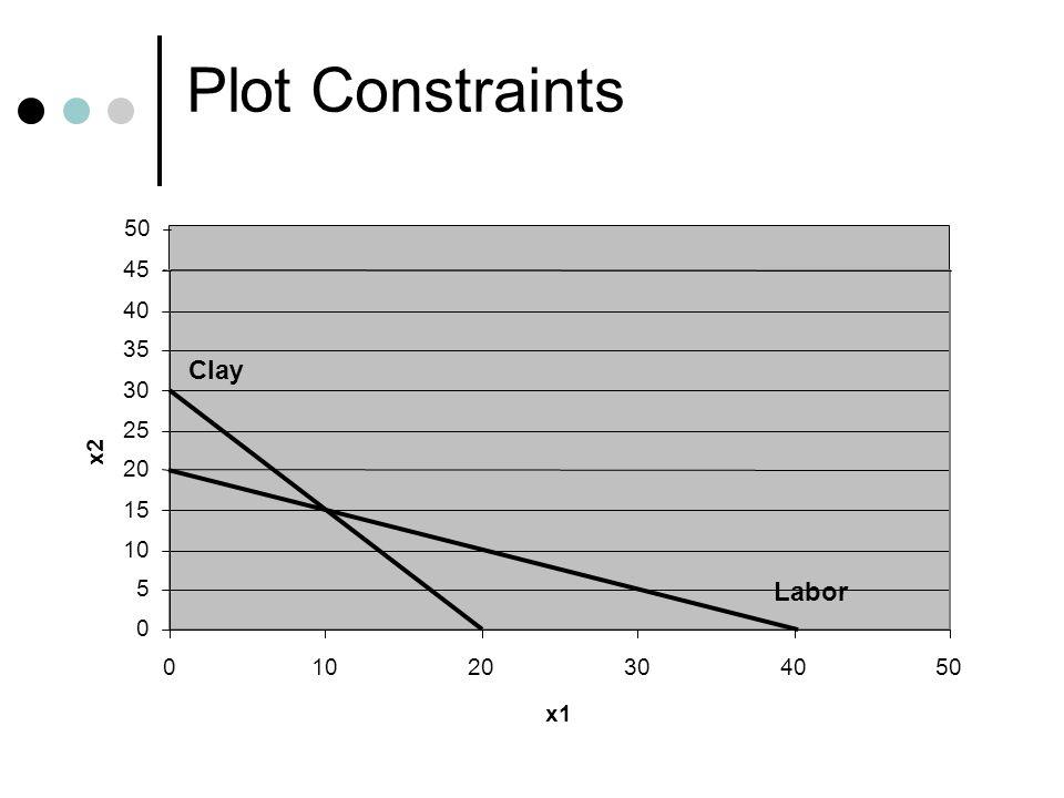 Plot Constraints 0 5 10 15 20 25 30 35 40 45 01020304050 x1 x2 50 Clay Labor