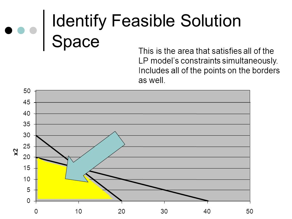 Identify Feasible Solution Space This is the area that satisfies all of the LP model's constraints simultaneously. Includes all of the points on the b