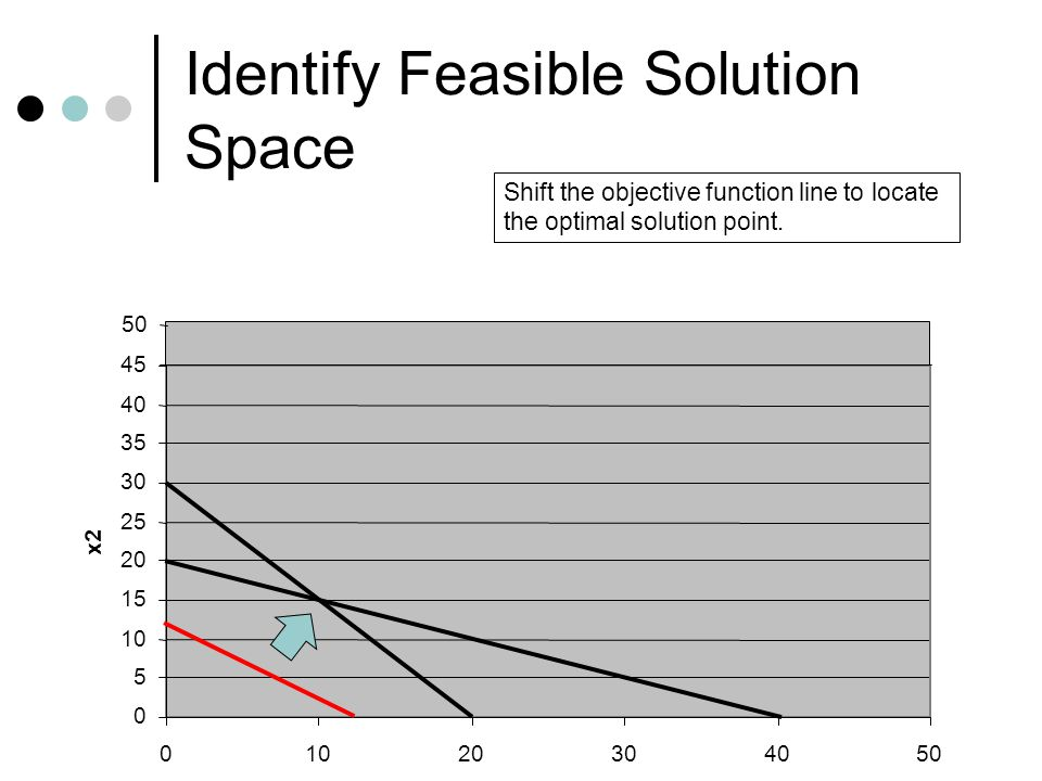 Identify Feasible Solution Space 0 5 10 15 20 25 30 35 40 45 01020304050 x1 x2 50 Shift the objective function line to locate the optimal solution poi