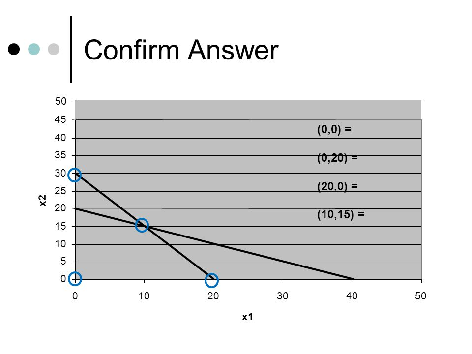Confirm Answer 0 5 10 15 20 25 30 35 40 45 01020304050 x1 x2 50 (0,0) = (0,20) = (20,0) = (10,15) =