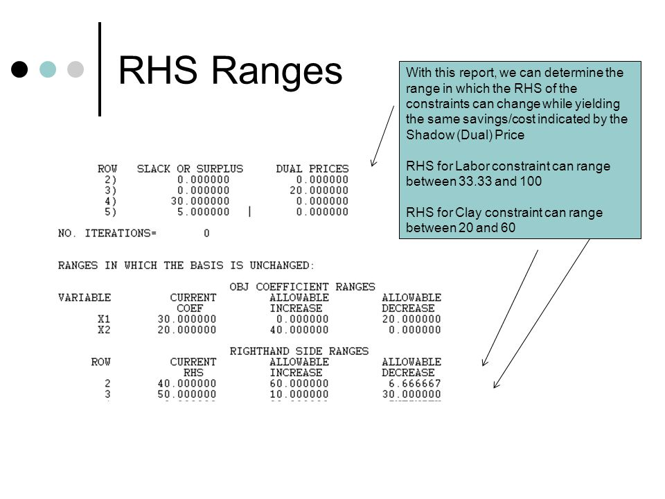 RHS Ranges With this report, we can determine the range in which the RHS of the constraints can change while yielding the same savings/cost indicated by the Shadow (Dual) Price RHS for Labor constraint can range between 33.33 and 100 RHS for Clay constraint can range between 20 and 60