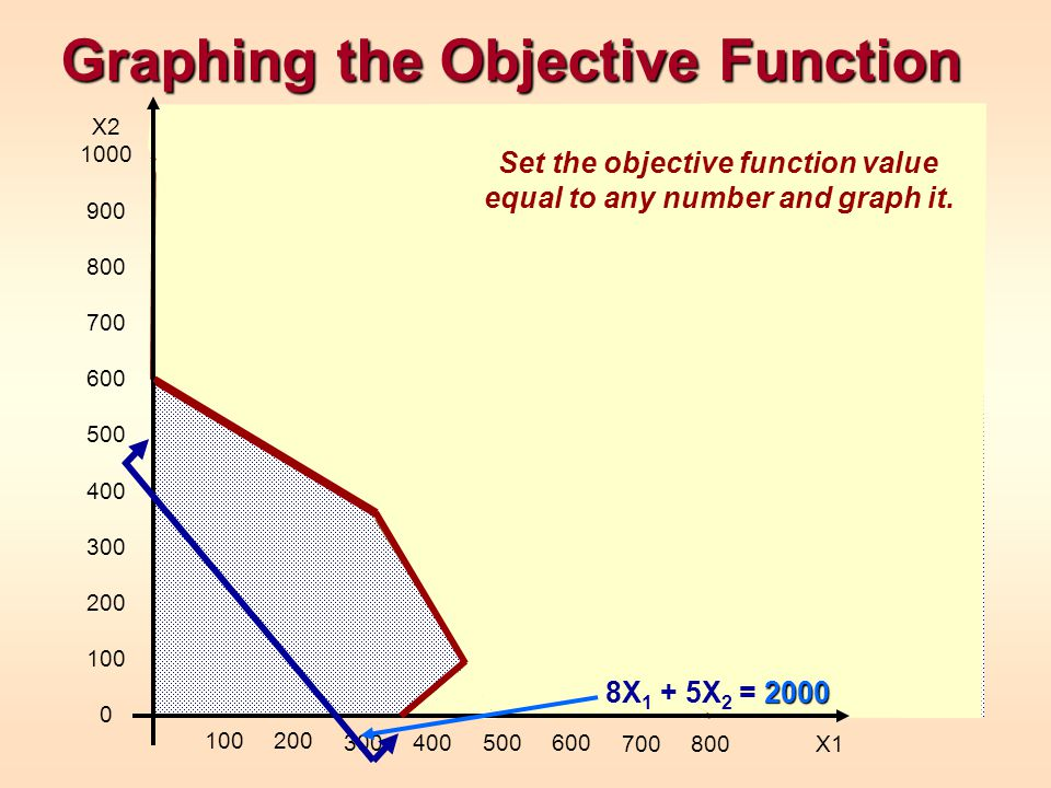 Graphing the Objective Function X2 1000 900 800 700 600 500 400 300 200 100 0 100200 300400500600 700800 X1 Set the objective function value equal to any number and graph it.