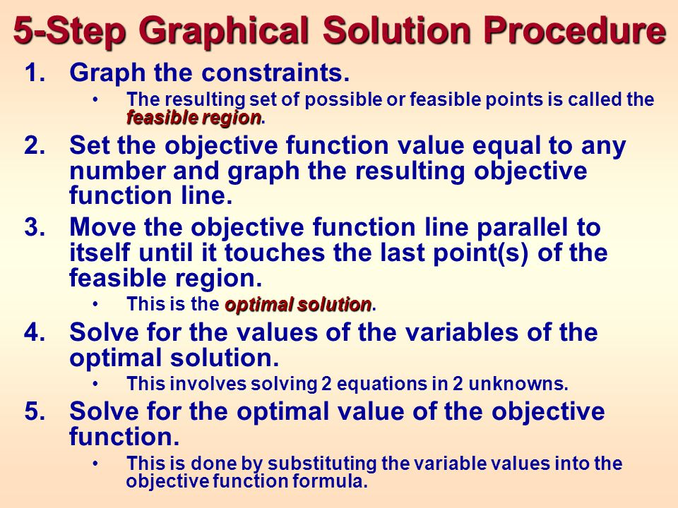 Review 5 Step Graphical Solution Procedure –Graph constraints –Graph objective function line –Move the objective function line parallel until it touches the last point of the feasible region – Solve for optimal point – Solve for the optimal objective function value Redundant Constraints Identification of points –Infeasible –Interior –Boundary –Extreme