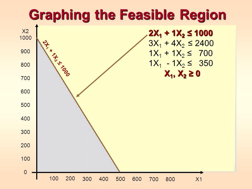 Graphing the Feasible Region X2 1000 900 800 700 600 500 400 300 200 100 0 100200 300400500600 700800 X1 2X 1 + 1X 2 ≤ 1000 X 1, X 2 ≥ 0 2X 1 + 1X 2 ≤ 1000 3X 1 + 4X 2 ≤ 2400 1X 1 + 1X 2 ≤ 700 1X 1 - 1X 2 ≤ 350 X 1, X 2 ≥ 0 2X 1 + 1X 2 ≤ 1000