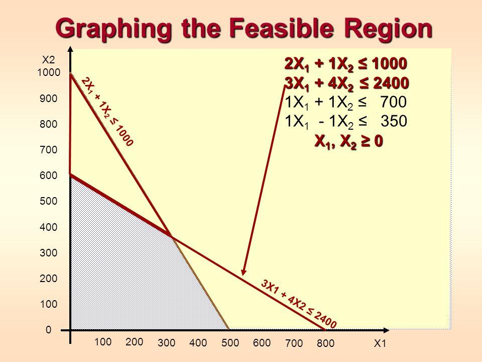 Graphing the Feasible Region X2 1000 900 800 700 600 500 400 300 200 100 0 100200 300400500600 700800 X1 2X 1 + 1X 2 ≤ 1000 3X 1 + 4X 2 ≤ 2400 X 1, X 2 ≥ 0 2X 1 + 1X 2 ≤ 1000 3X 1 + 4X 2 ≤ 2400 1X 1 + 1X 2 ≤ 700 1X 1 - 1X 2 ≤ 350 X 1, X 2 ≥ 0 2X 1 + 1X 2 ≤ 1000 3X1 + 4X2 ≤ 2400