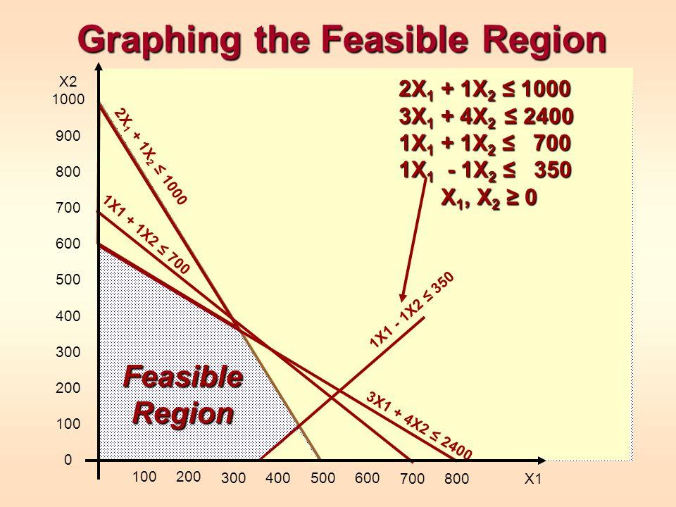 Graphing the Feasible Region 2X 1 + 1X 2 ≤ 1000 3X 1 + 4X 2 ≤ 2400 1X 1 + 1X 2 ≤ 700 1X 1 - 1X 2 ≤ 350 X 1, X 2 ≥ 0 2X 1 + 1X 2 ≤ 1000 3X1 + 4X2 ≤ 2400 1X1 + 1X2 ≤ 700 1X1 - 1X2 ≤ 350 X2 1000 900 800 700 600 500 400 300 200 100 0 100200 300400500600 700800 X1 Feasible Region