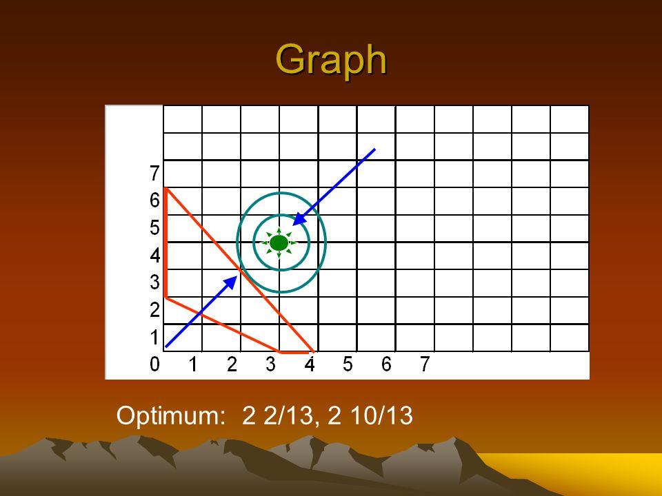 Graph Optimum: 2 2/13, 2 10/13