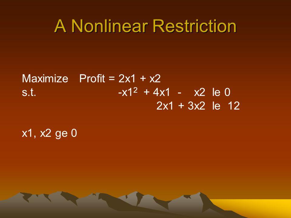 A Nonlinear Restriction Maximize Profit = 2x1 + x2 s.t.