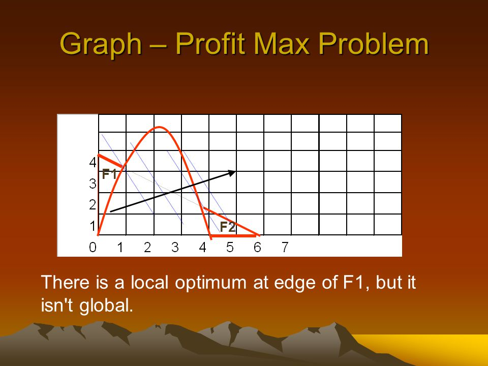 Graph – Profit Max Problem F1 F2 There is a local optimum at edge of F1, but it isn t global.