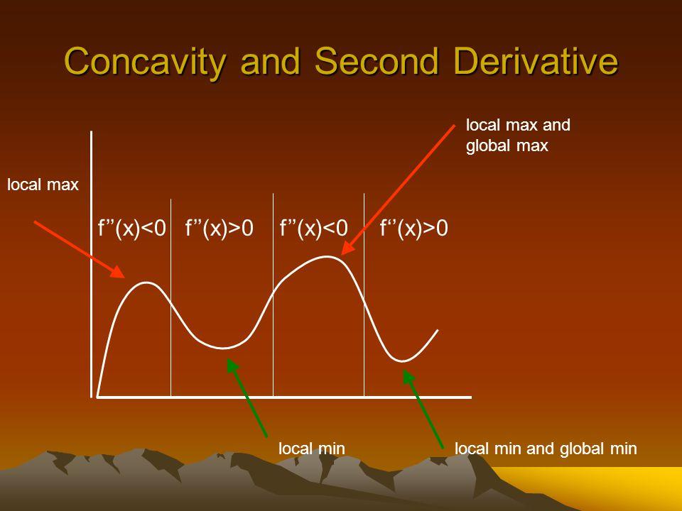 Concavity and Second Derivative f''(x) 0 local max and global max local max local min local min and global min
