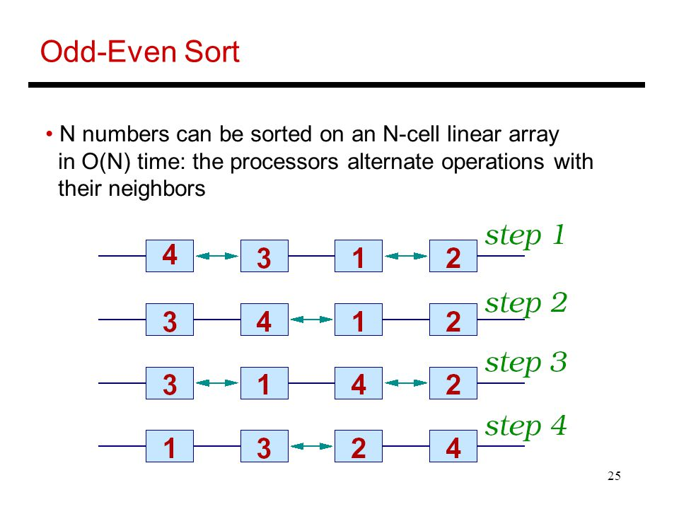 25 Odd-Even Sort N numbers can be sorted on an N-cell linear array in O(N) time: the processors alternate operations with their neighbors