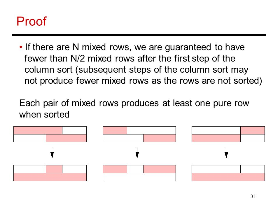 31 Proof If there are N mixed rows, we are guaranteed to have fewer than N/2 mixed rows after the first step of the column sort (subsequent steps of t