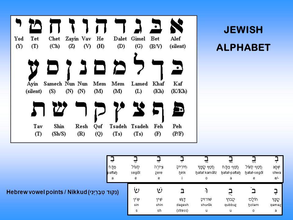 Hebrew vowel points / Nikkud (נִקּוּד טְבֶרְיָנִי) JEWISH ALPHABET