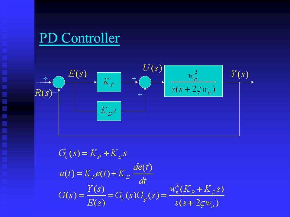 Solution of HW3
