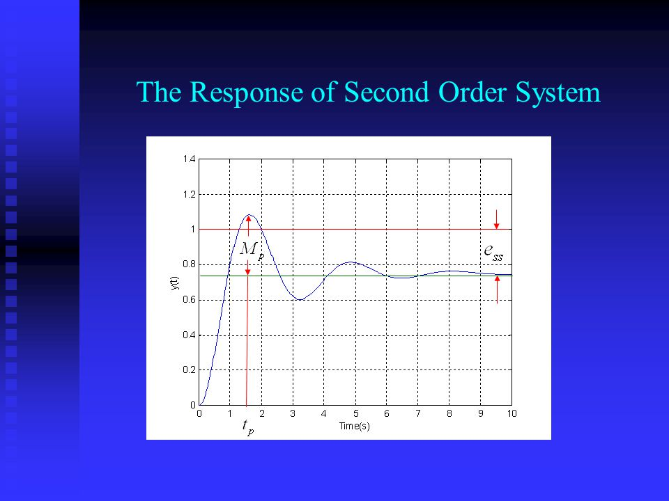 The Performance of Second Order System