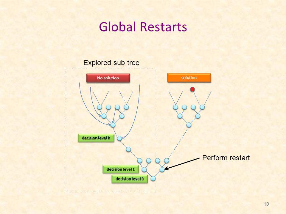 10 Global Restarts Perform restart Explored sub tree No solution solution No solution solution decision level k decision level 1 decision level 0