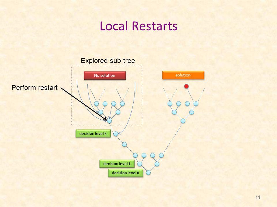 11 Local Restarts Perform restart Explored sub tree No solution solution decision level k decision level 1 decision level 0