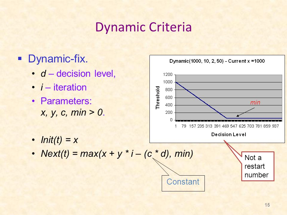 15 Dynamic Criteria  Dynamic-fix. d – decision level, i – iteration Parameters: x, y, c, min > 0.